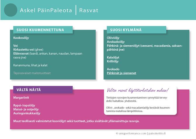 PäinPaleota_Rasvat